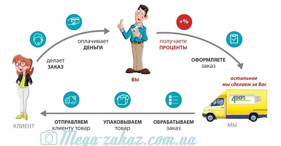 https://mega-zakaz.com.ua/images/upload/img_services.jpg